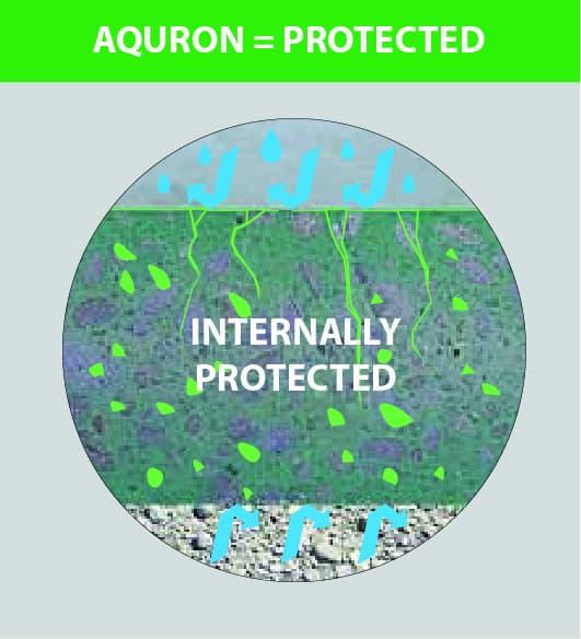 Aquron protected